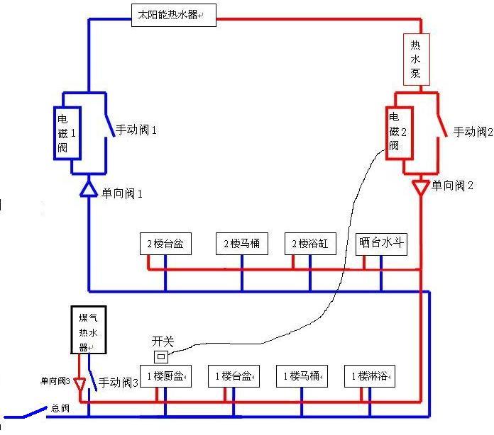 煤气或太阳能热水器