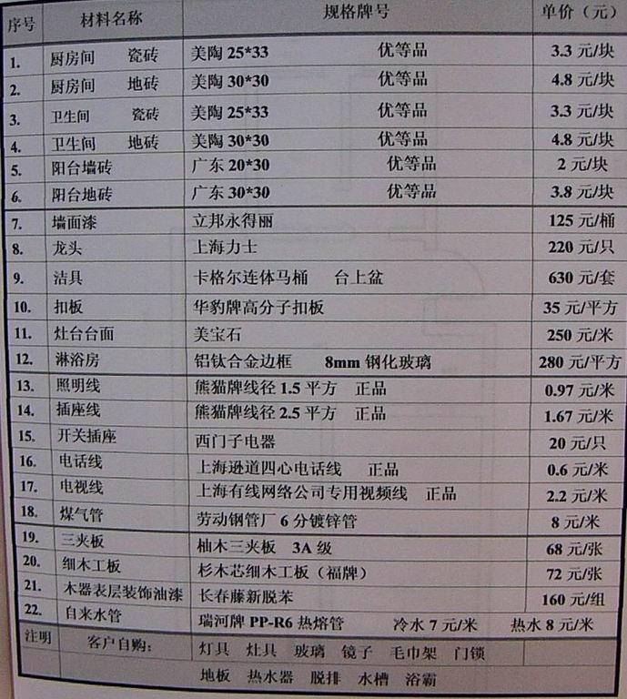 这是我家的预算清单,请大家帮忙看看有什么问题 翻拍的照片 高清图片