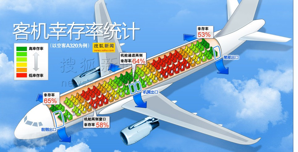 zt:飞机幸存率座位表