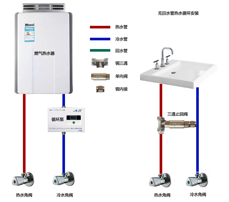 通过热水器最远端洗手盆下方的热水管和冷水管的连接处的单向阀,实现图片