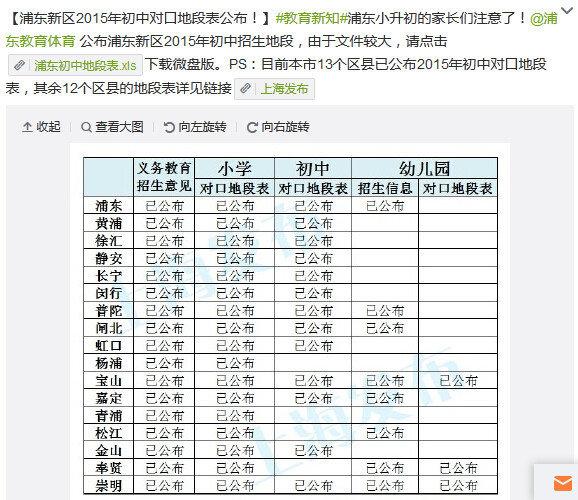 作文们看过来:2015年上海各区小学、初中对口初中家长健康饮食英语图片