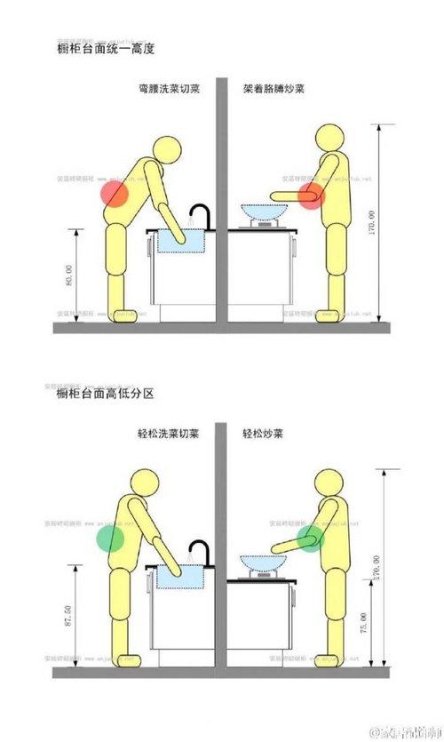 厨柜的高度如何舒服.jpg