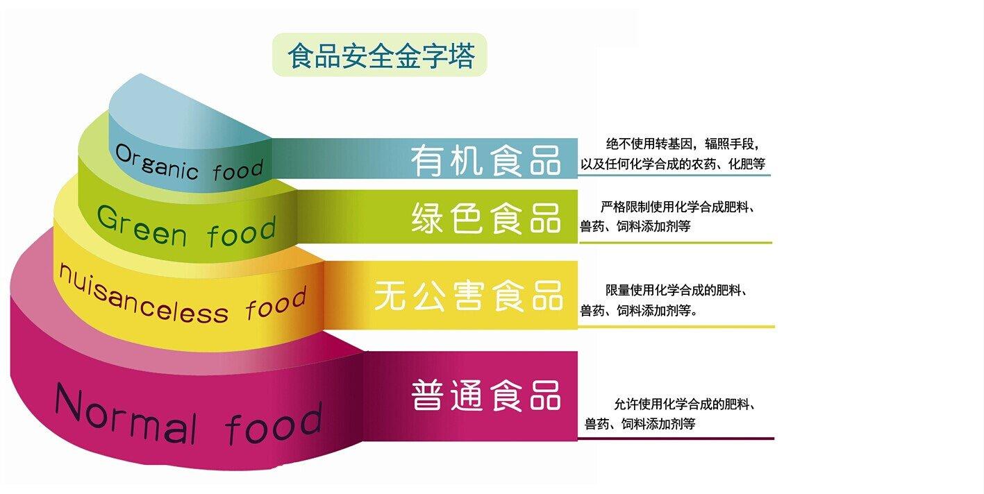 食品安全金字塔.jpg