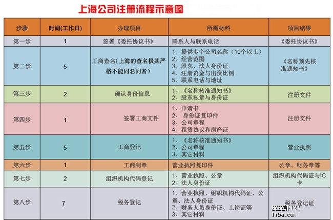上海网上注册公司步骤流程
